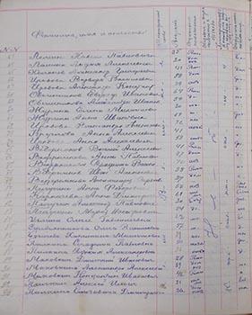 Списки верующих Рождества-Богородицкой церкви, 1927