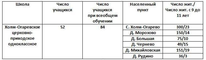 школа в селе Холм Огарев
