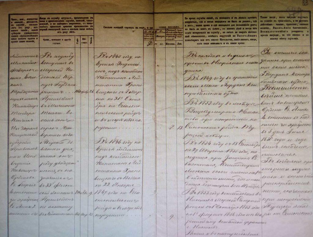 Формулярный список лейтенанта Михаила Белкина