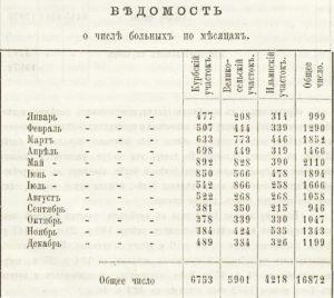 Здравоохранение Ярославский уезд