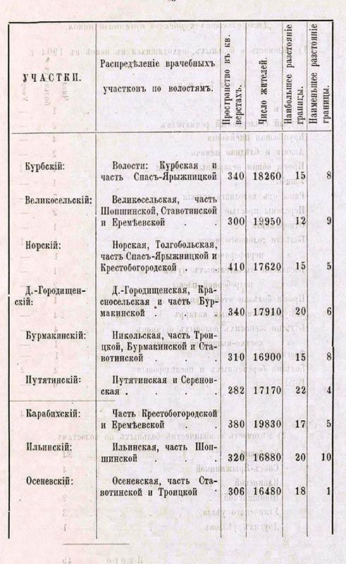 Медицина села Великого