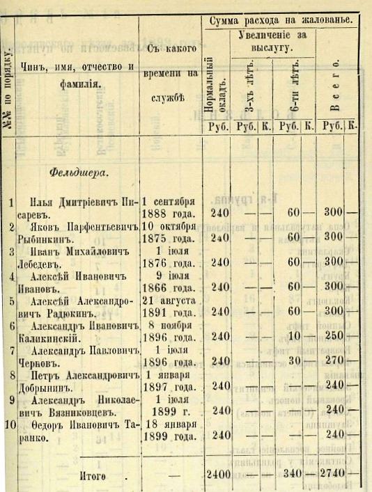 Здравоохранение в Ярославском уезде