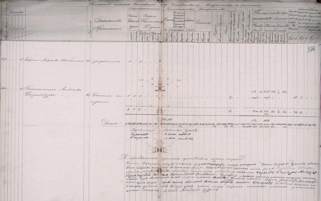 Подворная опись села Великого 1853
