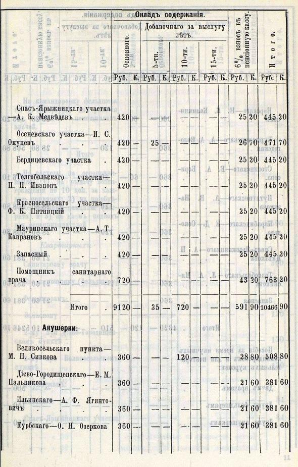 История села Великого