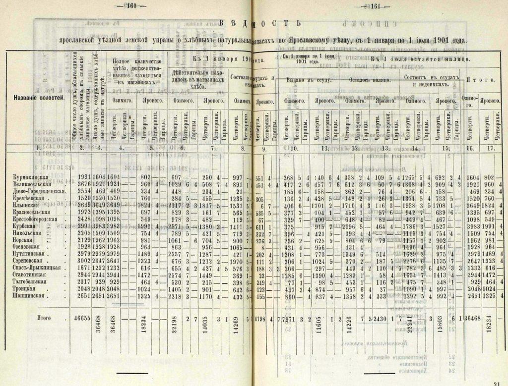 Ведомость о хлебных запасах 1901